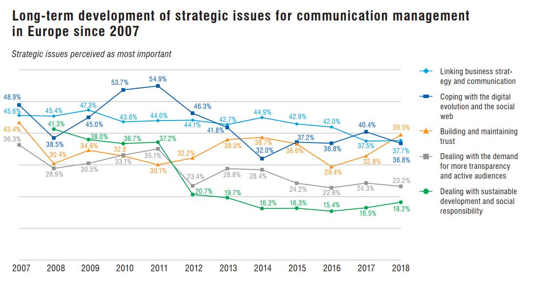 komunikacja w biznesie rola badania ecm 2018