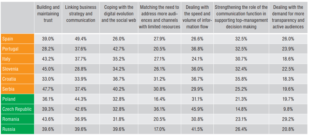 komunikacja wyzwania 2012 raport ecm 2019